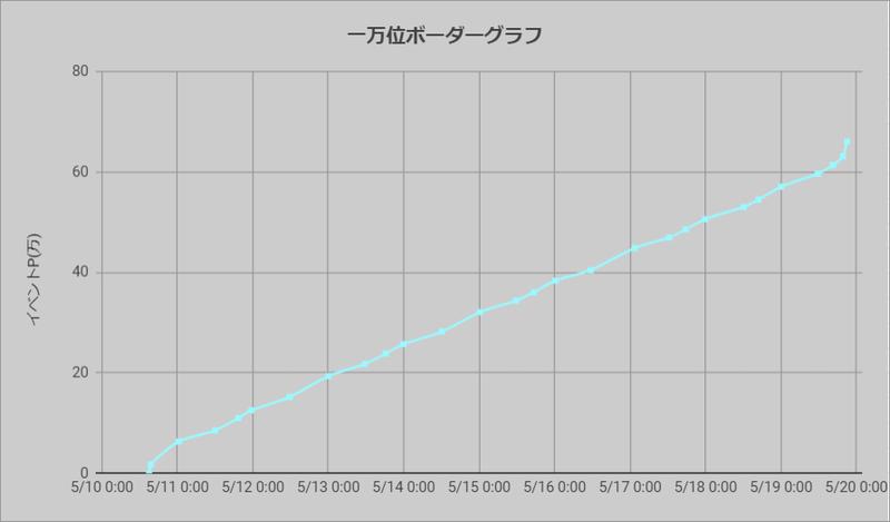 ボーダーグラフ200510