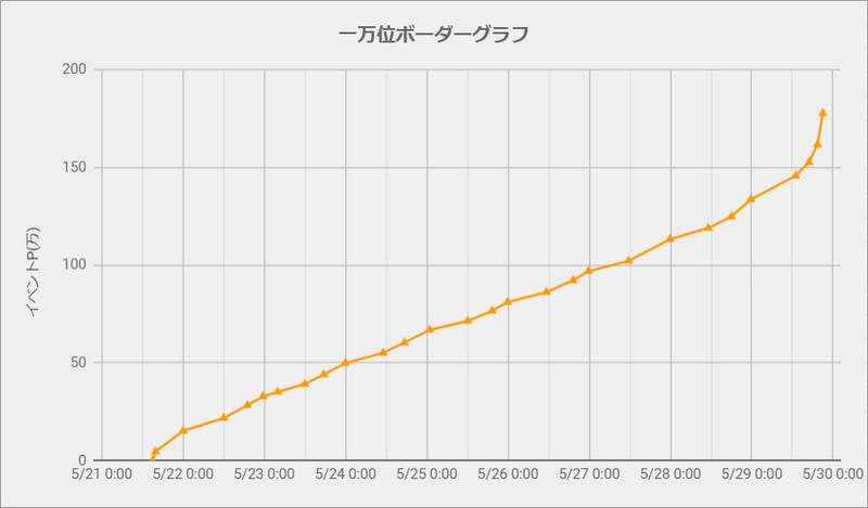 ボーダーグラフ200521