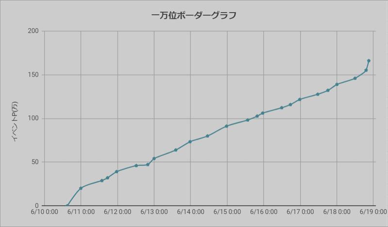 ボーダーグラフ200610