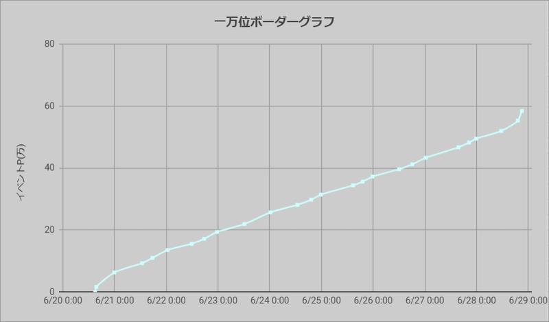 ボーダーグラフ200620