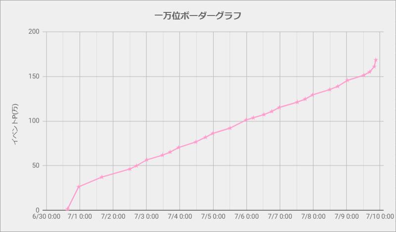ボーダーグラフ200630
