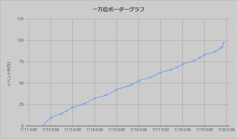 ボーダーグラフ200711