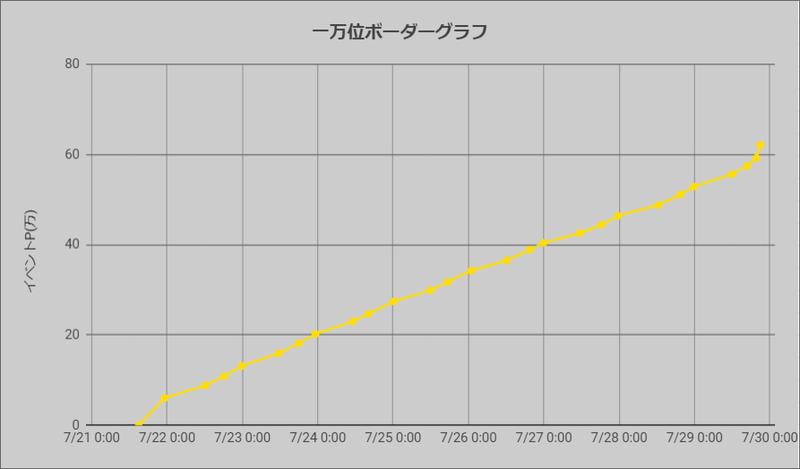 ボーダーグラフ200721