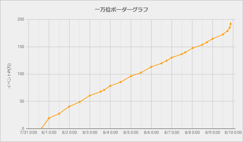 ボーダーグラフ200731
