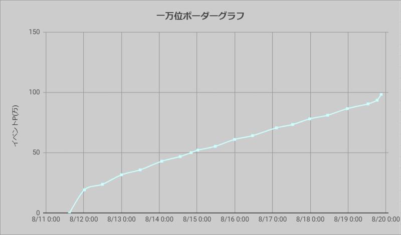 ボーダーグラフ200811