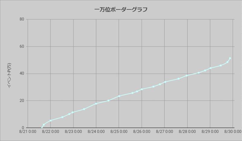 ボーダーグラフ200821