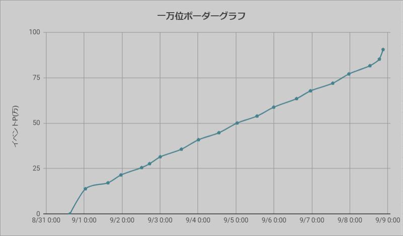ボーダーグラフ200831
