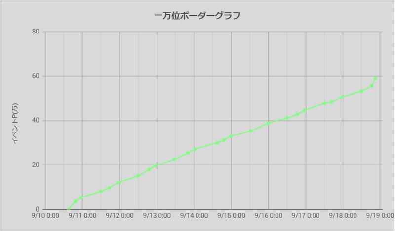 ボーダーグラフ200910
