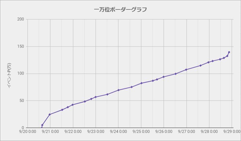 ボーダーグラフ200920