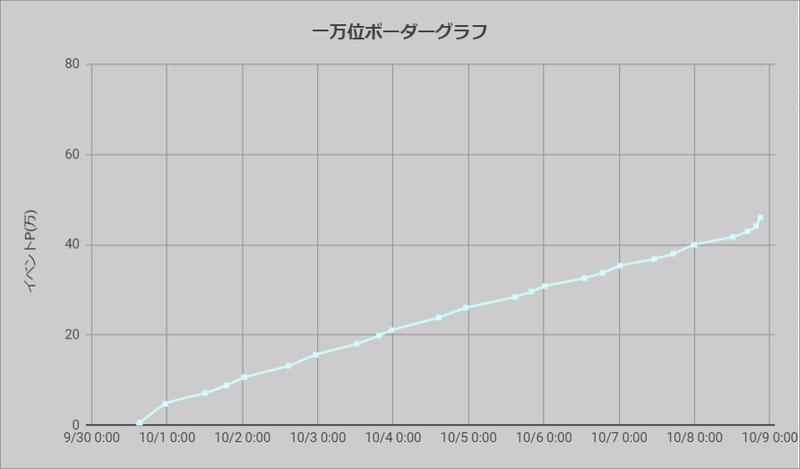 ボーダーグラフ200930