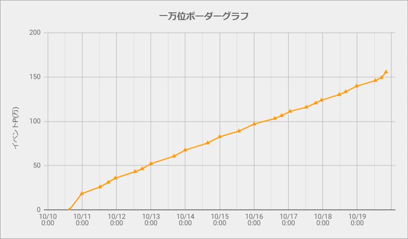 ボーダーグラフ201010
