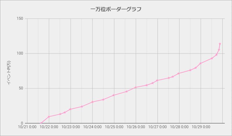 ボーダーグラフ201021