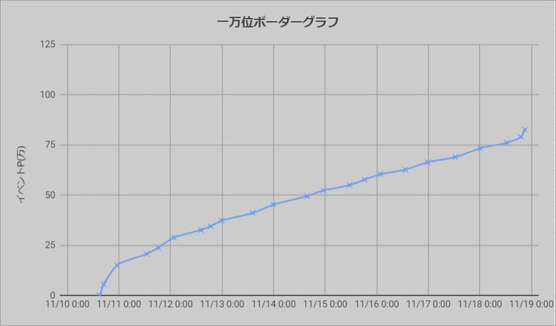 ボーダーグラフ201110