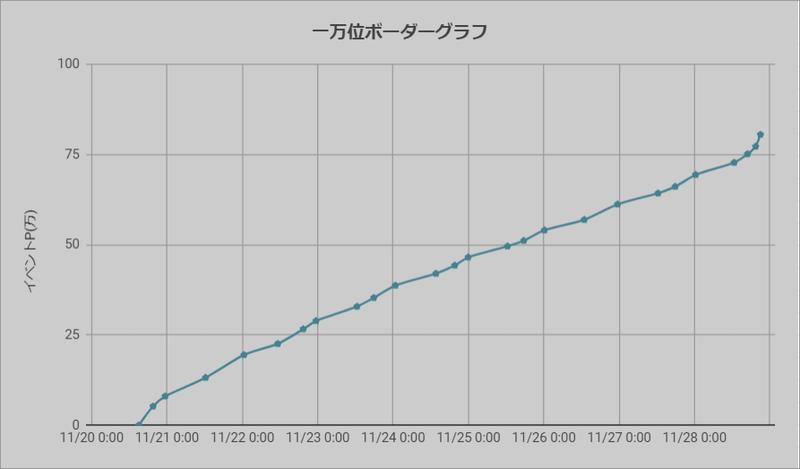 ボーダーグラフ201120