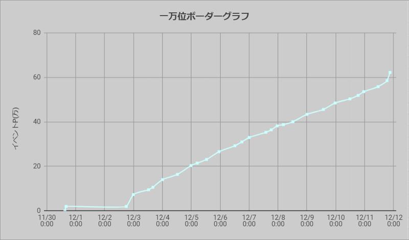 ボーダーグラフ201130
