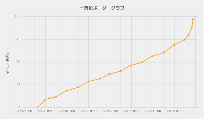 ボーダーグラフ201222