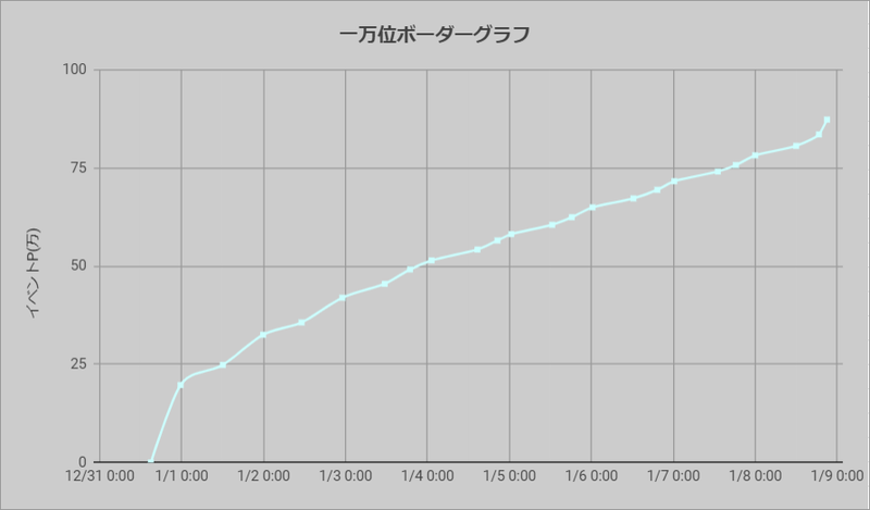 ボーダーグラフ201231