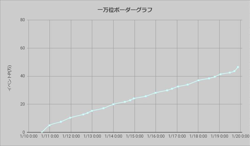 ボーダーグラフ210110