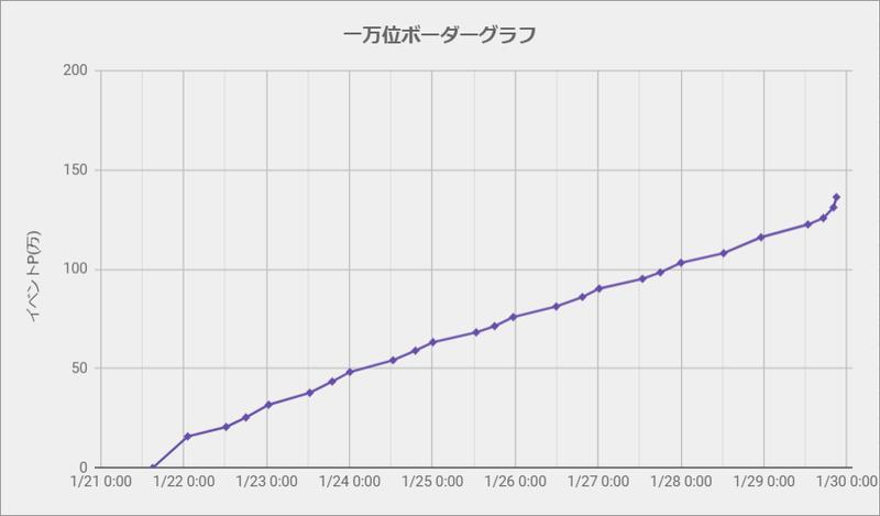 ボーダーグラフ210121