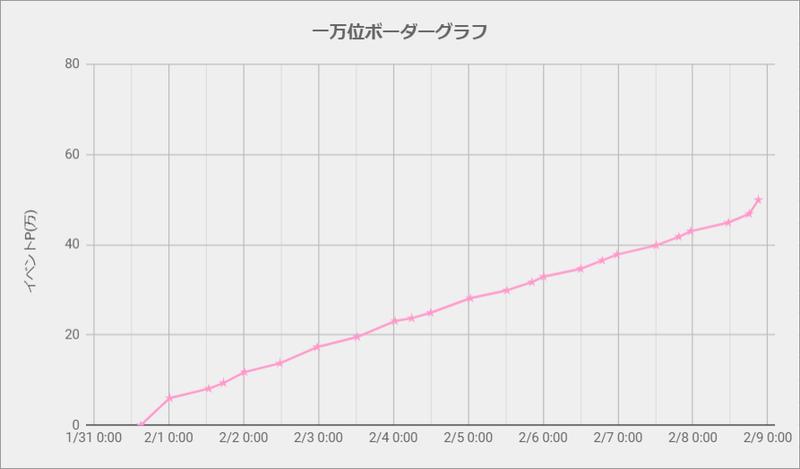 ボーダーグラフ210131