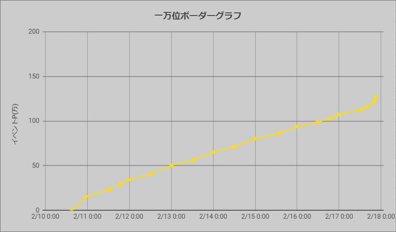 ボーダーグラフ210210