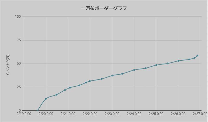 ボーダーグラフ210219