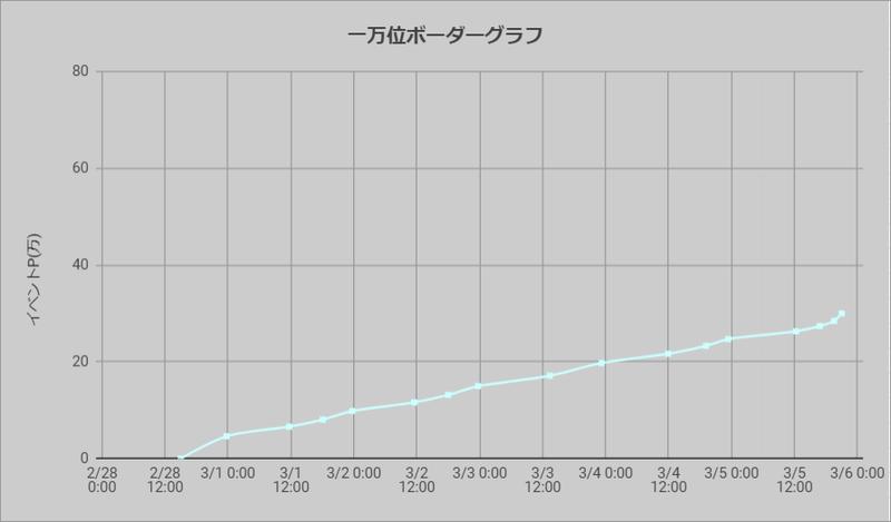 ボーダーグラフ210228