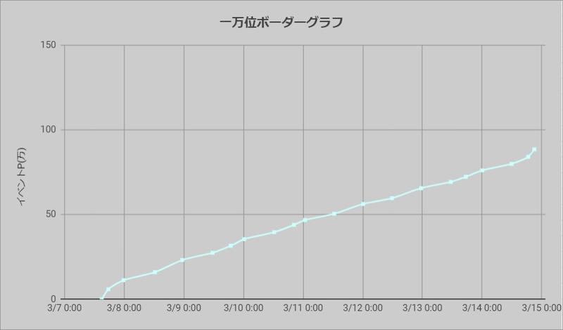 ボーダーグラフ210307