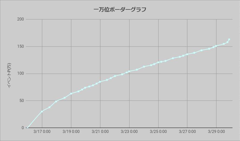 ボーダーグラフ210316