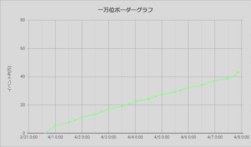 ボーダーグラフ210331