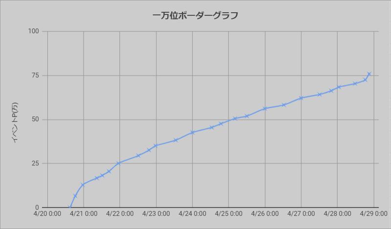 ボーダーグラフ210420