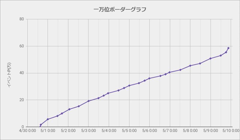 ボーダーグラフ210430