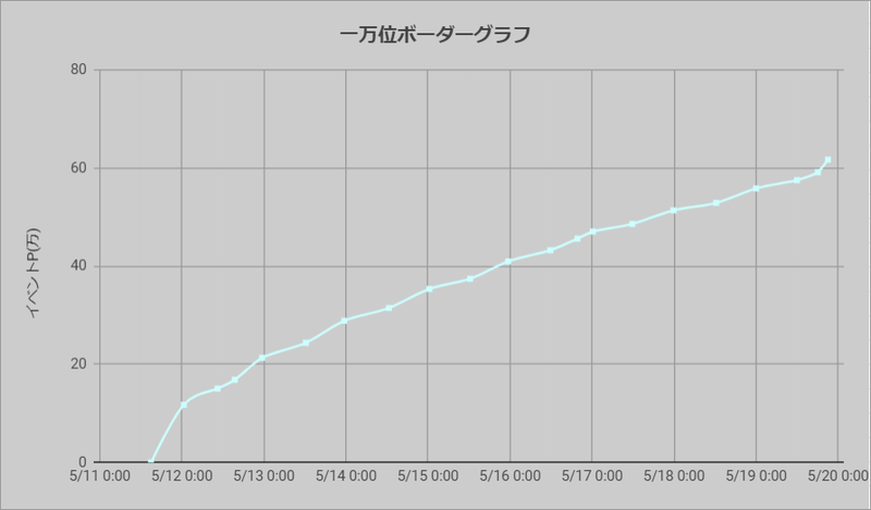 ボーダーグラフ210511