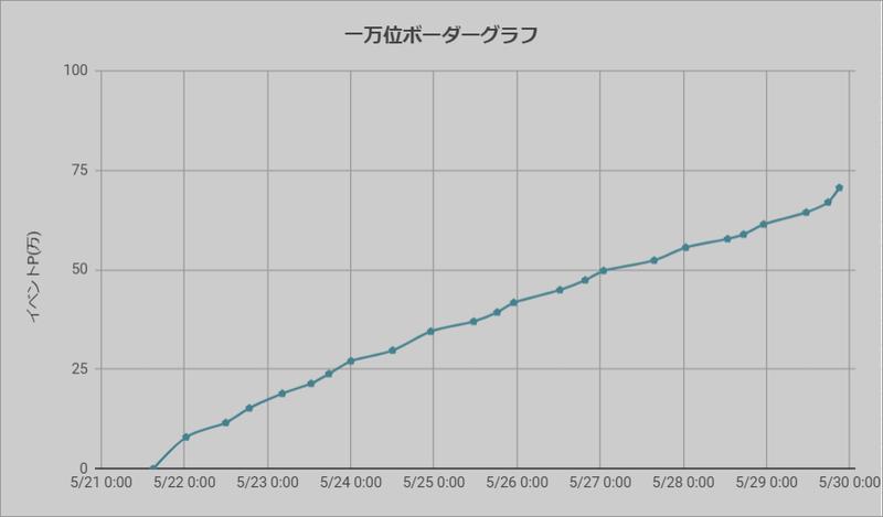 ボーダーグラフ210521
