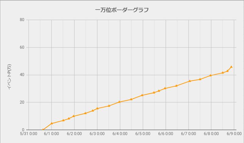 ボーダーグラフ210531