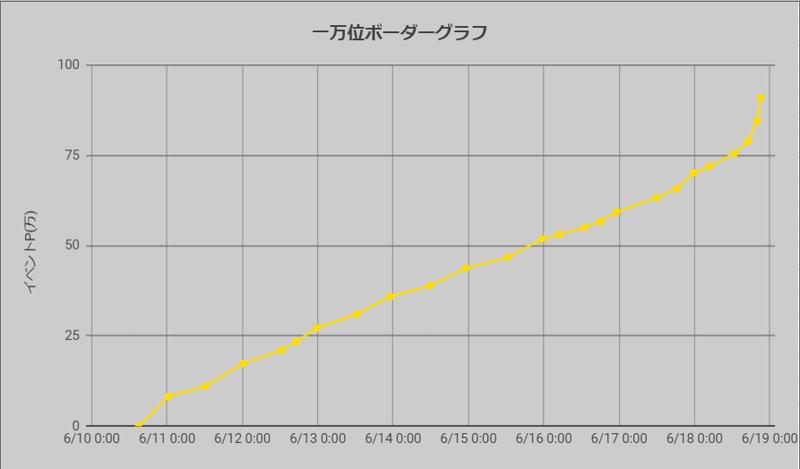 ボーダーグラフ210617