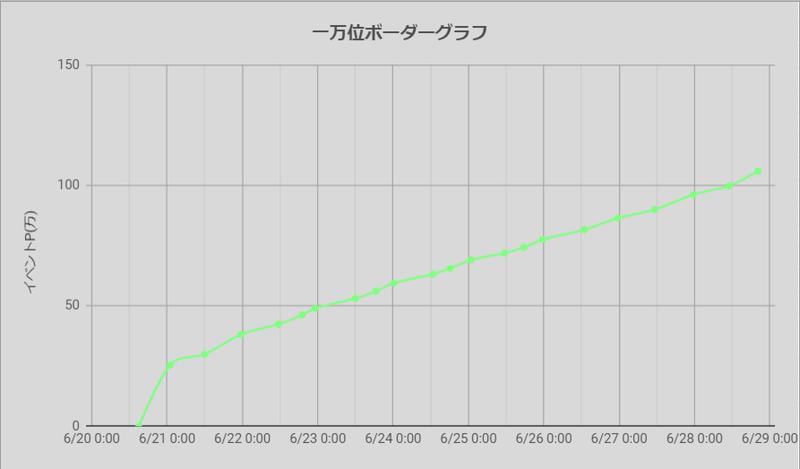 ボーダーグラフ210620