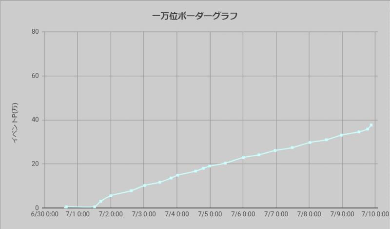 ボーダーグラフ210630
