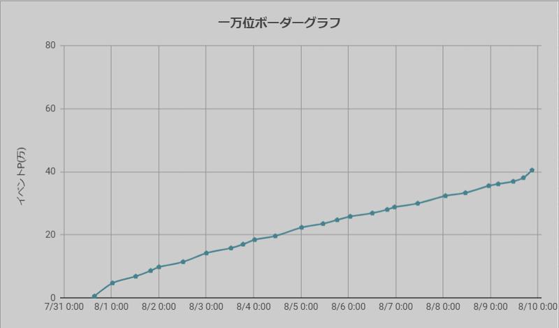 ボーダーグラフ210731