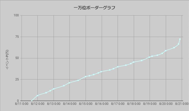 ボーダーグラフ210811