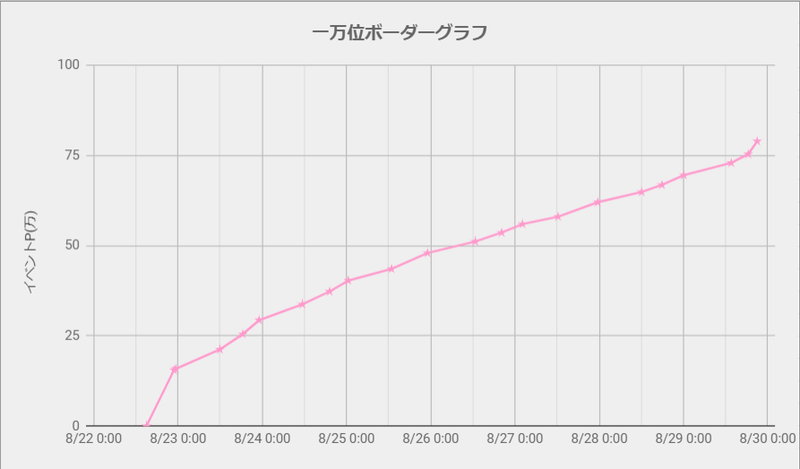 ボーダーグラフ210822