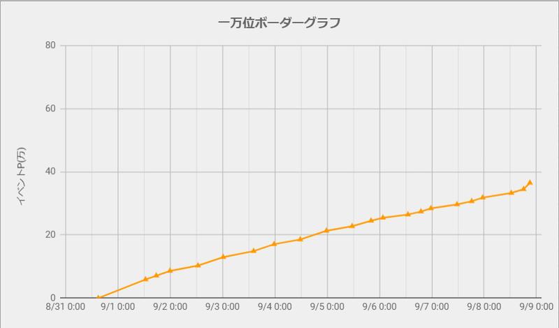 ボーダーグラフ210831