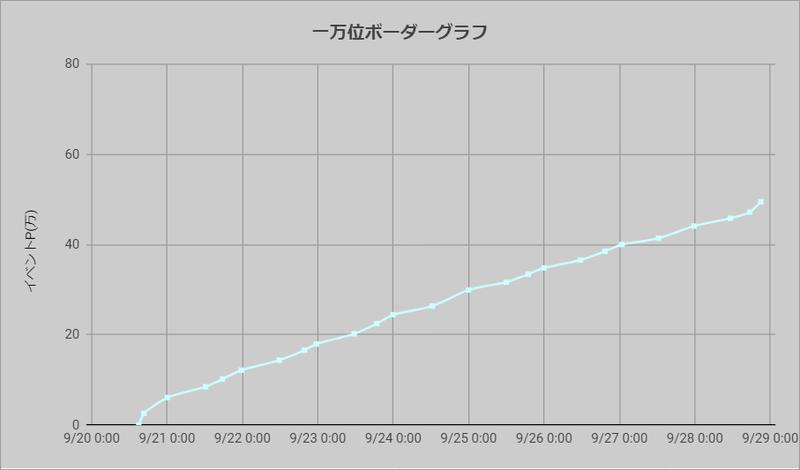 ボーダーグラフ210920