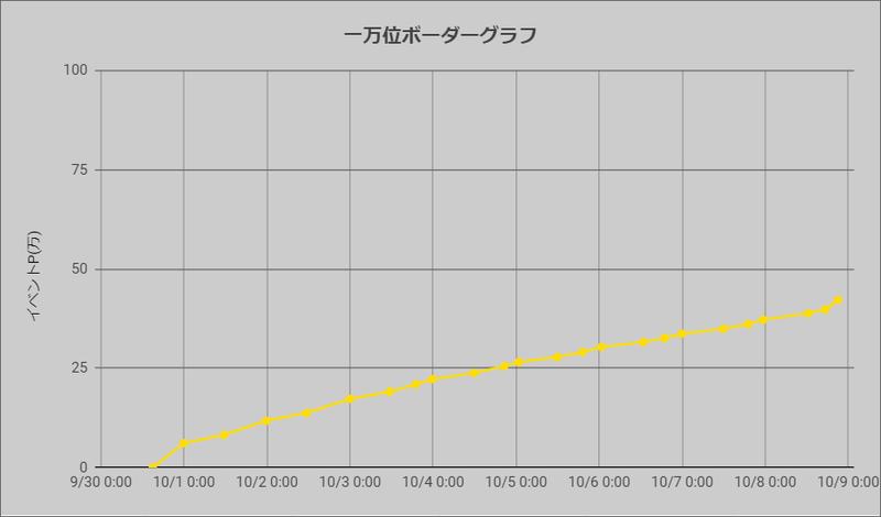 ボーダーグラフ210930