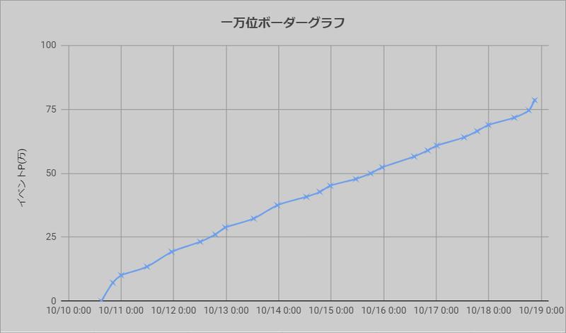 ボーダーグラフ211010