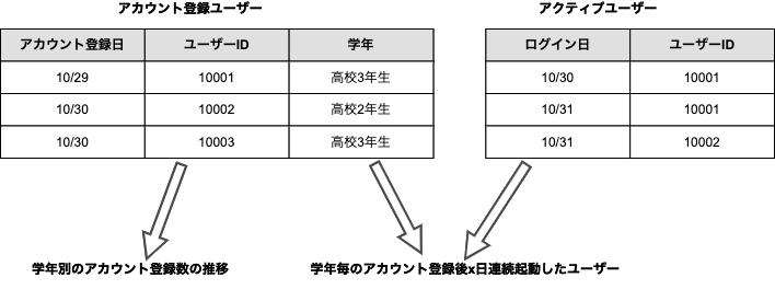 DWHイメージ