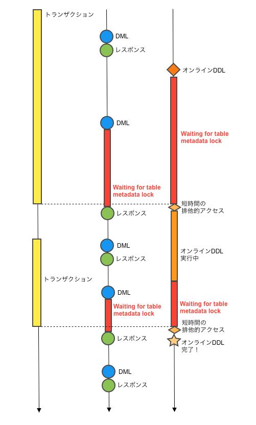 オンラインDDLとmetadata lockの関係図