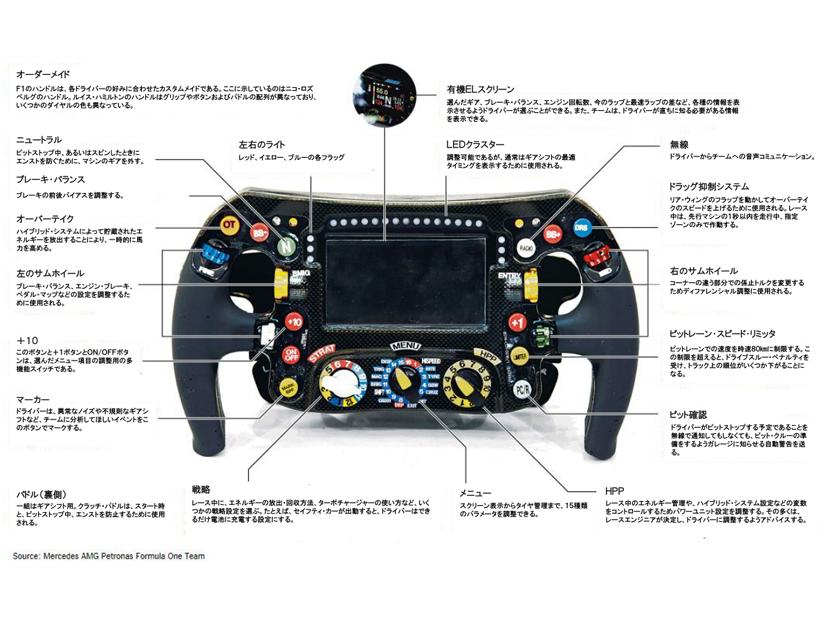 F1のハンドル