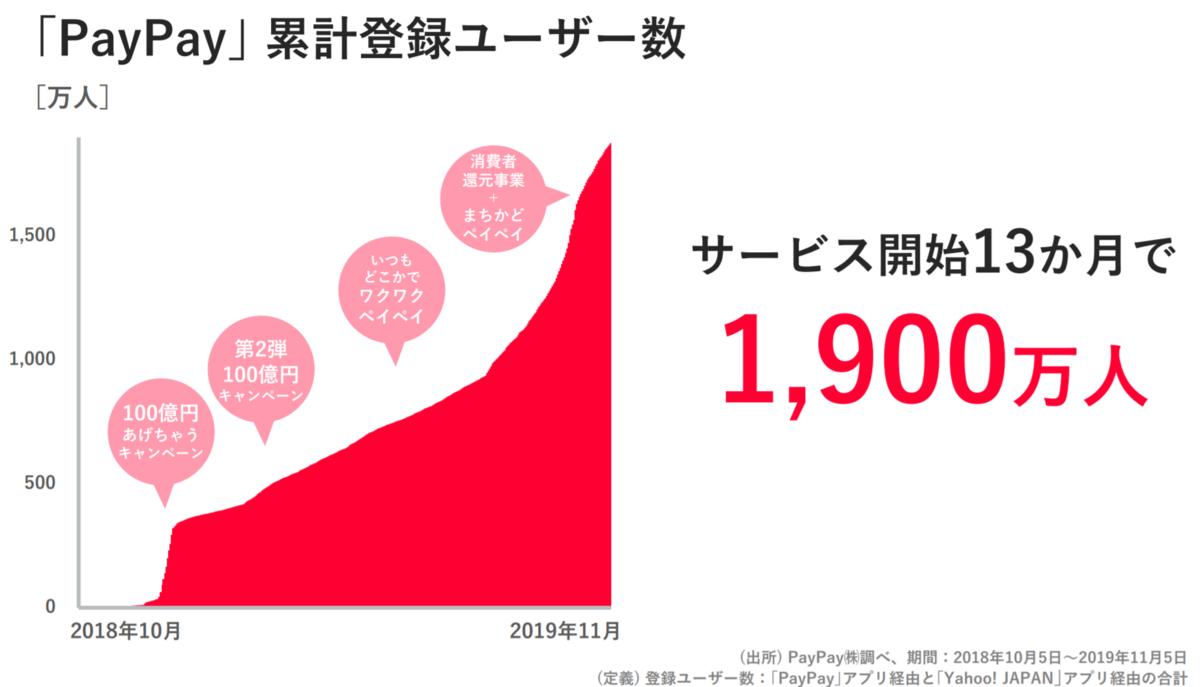 1900万人 PayPay