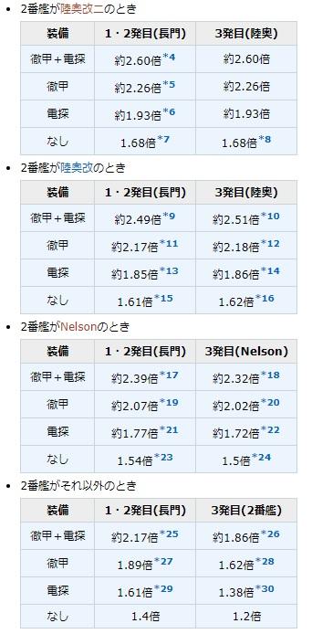 wiki長門タッチ表